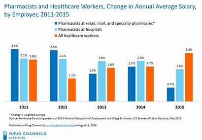 Pharmacist Salary Pharmacists Retail Average Growth Pharmacy