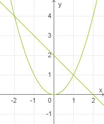 quadratische funktionen und gleichungen schnittpunkte von