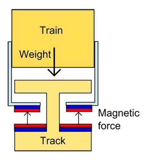 stem archives polarity  magnet blog