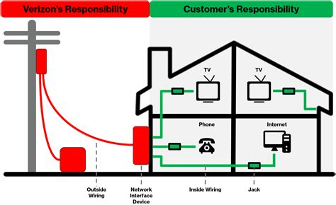 Dsl Phone Wiring Diagram For House by Jacks And Wiring Verizon Support