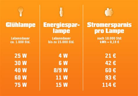 wieviel watt kühlschrank energiesparlen berater obi