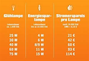 Wieviel Lumen Braucht Man Im Wohnzimmer : 83 wohnzimmer lampe wieviel watt in einem jahr mit einer ledlampe rund 15 euro sparen ~ Bigdaddyawards.com Haus und Dekorationen