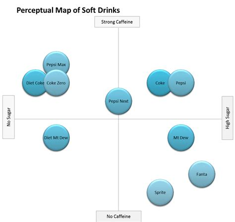 locate a cell phone position free how to format a perceptual map perceptual maps for marketing