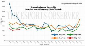 Overwatch League Viewership Dips Further As Final Stage