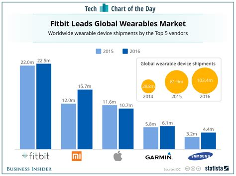 fitbit vs apple vs other wearables sales chart business insider