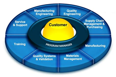 program management program management tss technologies inc contract manufacturing