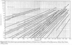 Solved Review The Cox Chart With Its Many Lines Differen