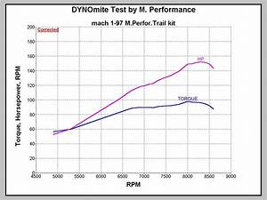 M Performance Dyno Test Ski