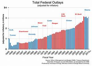 High Levels of Government Spending Become Status Quo ...