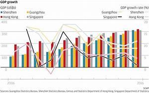 As Shenzhen and Guangzhou power ahead, can Hong Kong ...