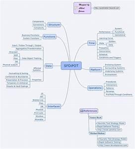 SFDIPOT Mindmap Automation Beyond
