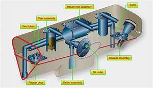 Aeronautical Guide  Aircraft Turbine Engine Lubrication System Components