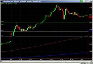 Daily Bar Chart Of The Stock Of Bp How I Day Trade 30 Minute Breakout 1 Minute Chart Dndn