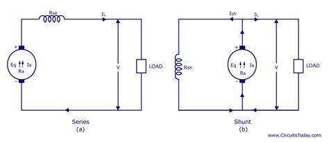 types  dc generators series shunt compound