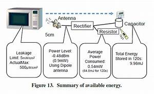 Radiation Snatched From Leaky Microwave Ovens To Power Gadgets  U2022 The Register