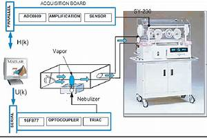 Humidity Control Mechanism Developed For Newborn Incubator