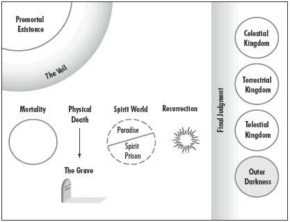 book  mormon teacher resource manual plan  salvation
