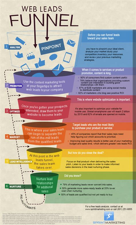The Process Of Creating A Business Plan Teaches You Many Things 2 Web Leads Funnel Infographic Sprint Marketing Teaches