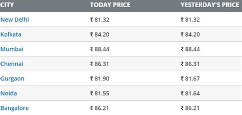 Diesel And Petrol Price Continues To Rise In Bhubaneswar ...