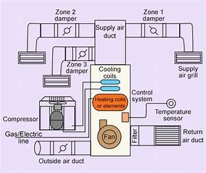 How Does An Hvac System Work  Read This Right Now