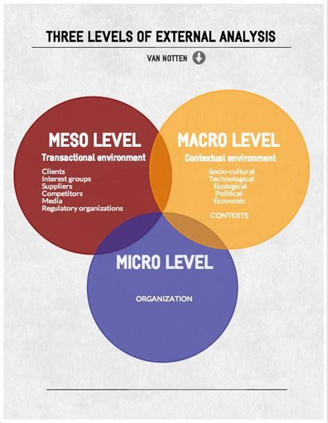 3 levels of external analysis (Macro, Meso, Micro ...