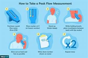 Peak Flow Meter  Uses  Procedure  Results