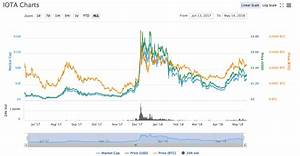 Bitcoin Price Chart This Month Iota News Why Is Miota In The Red If Good Things Are On