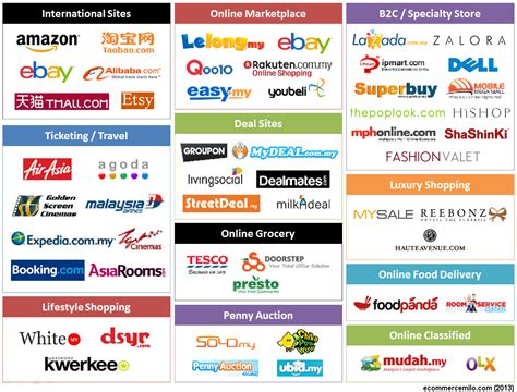 fashion brands   commerce route  india entry