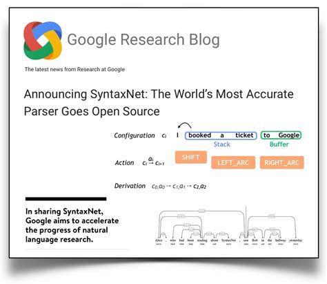 announcing syntaxnet the world s most accurate parser