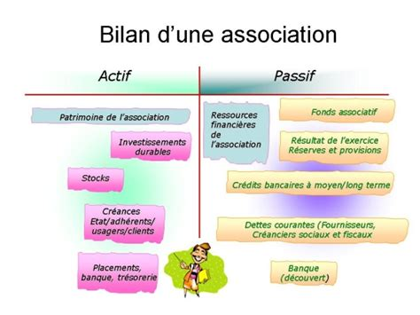 Association Loi 1901 Bureau Composition by Exemple De Bilan Financier Association 1901