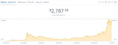bitcoin    good