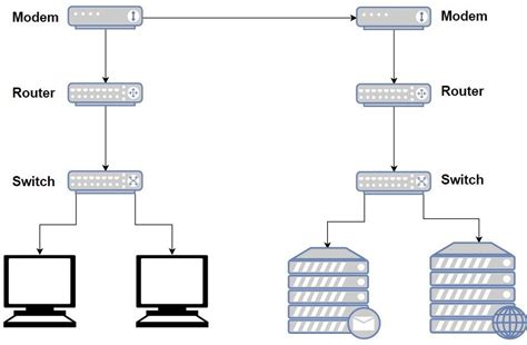 Network Switch Before After Router