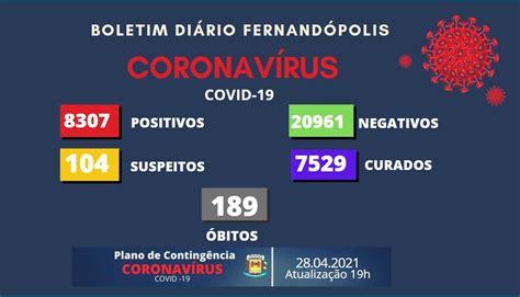 Fernandópolis registra um óbito e 12 novos casos de Covid ...