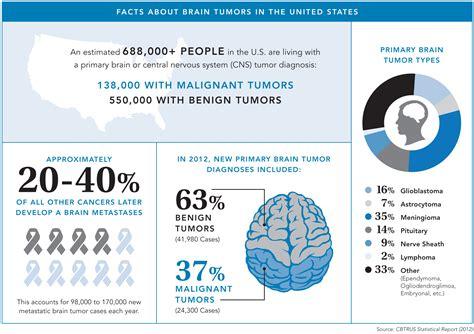 brain tumor facts