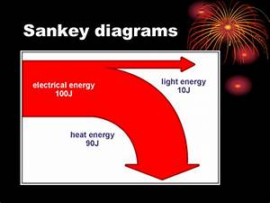 Energy Transfer - Presentation Physics