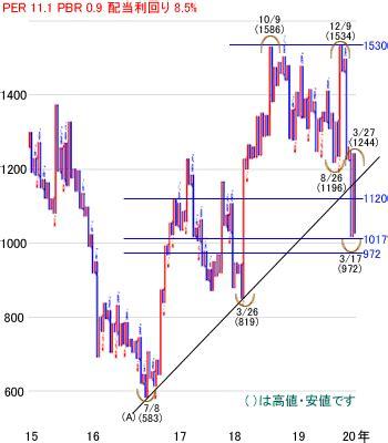 東証 平均 株価
