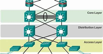 Network Hierarchical Ccna