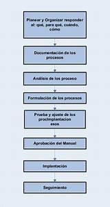 8  Pasos Para Elaborar El Manual De Procesos