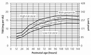 Neonatal Jaundice Levels Chart Evaluation And Treatment Of Neonatal Hyperbilirubinemia