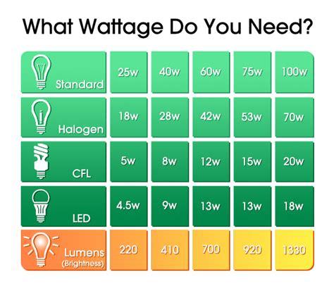 led light bulb which light bulb wattage do i need