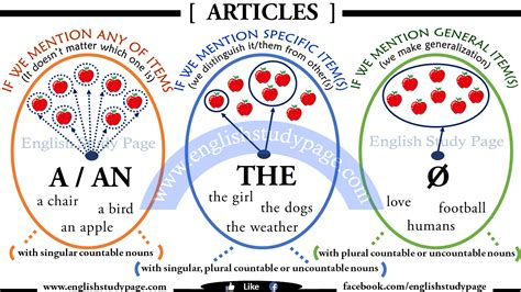 A, An, The - Articles in English - English Study Page