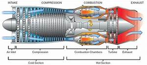 How Do Jet Engines Work