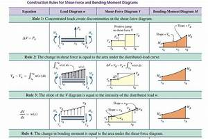Use The Graphical Method To Construct The Shear