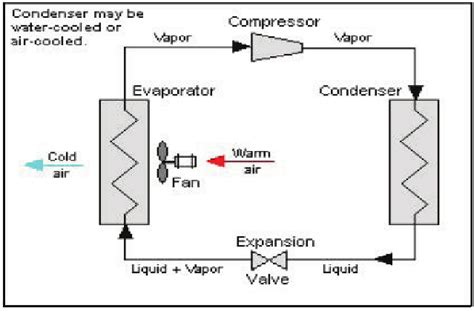 schematic diagram   typical single stage vapor
