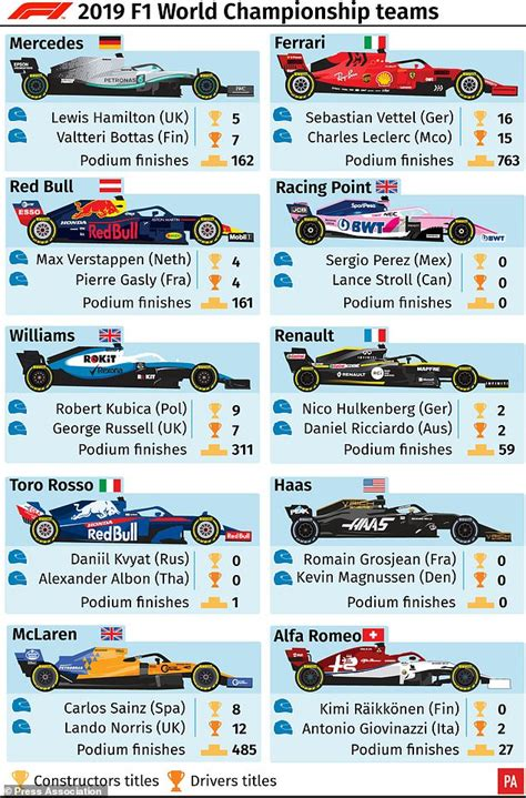 f1 teams 2019 formula one driver guide for 2019 daily mail