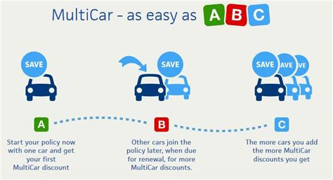 Multi-car Insurance Cover