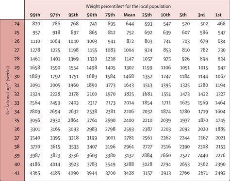 Baby Weight Percentile Calculator Kg Blog Dandk