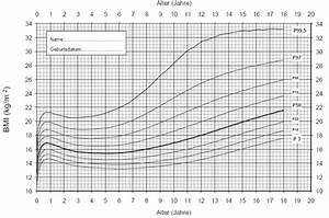 Perzentilenkurve Baby Berechnen : abbildung 10 alters und geschlechtsspezifische ~ Themetempest.com Abrechnung