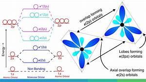 Molecular Orbital Diagram Of B2  C2  And N2 Molecules