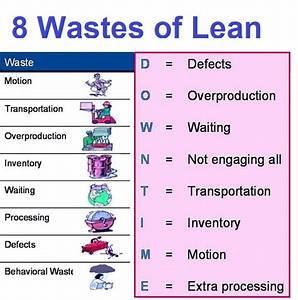 Lean Eight Wastes
